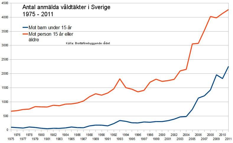 antal vegetarianer i sverige