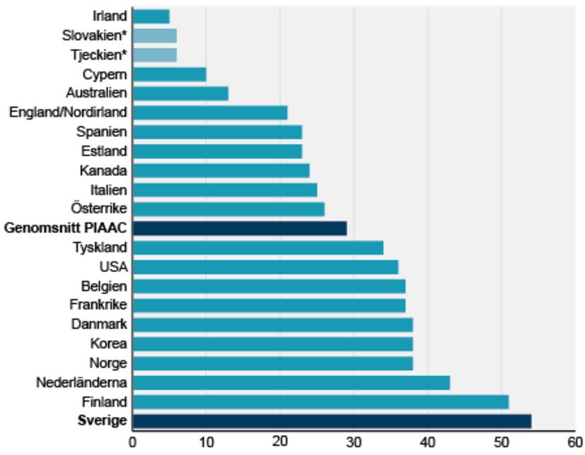 sveriges ekonomi jämfört med andra länder